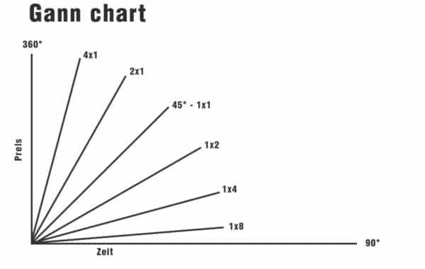 gann linien grafik 600x380 02 Trading lernen im größten Tradingclub Deutschlands. Praxisnah und transparent